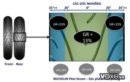 Vỏ michelin city grip pro và pilot street khác nhau như thế nào  bạn có biết  - 6
